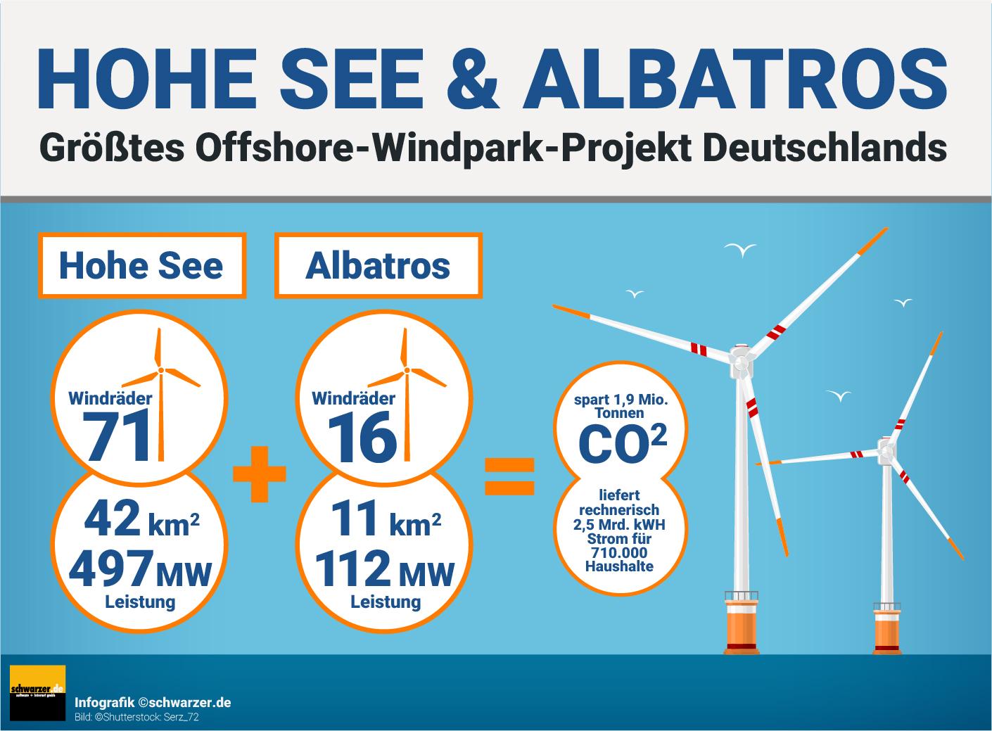 """Infografik: Zahlen und Fakten zum größten Windpark-Projekt Deutschlands mit """"Hohe See"""" und """"Albatros"""" von EnBW."""