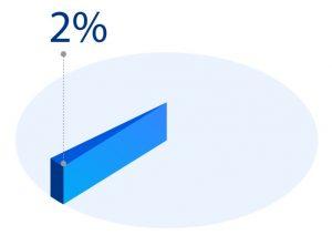 Zwei Prozent reichen nicht aus, um das hochgesteckte Ziel zu erreichen. (#2)