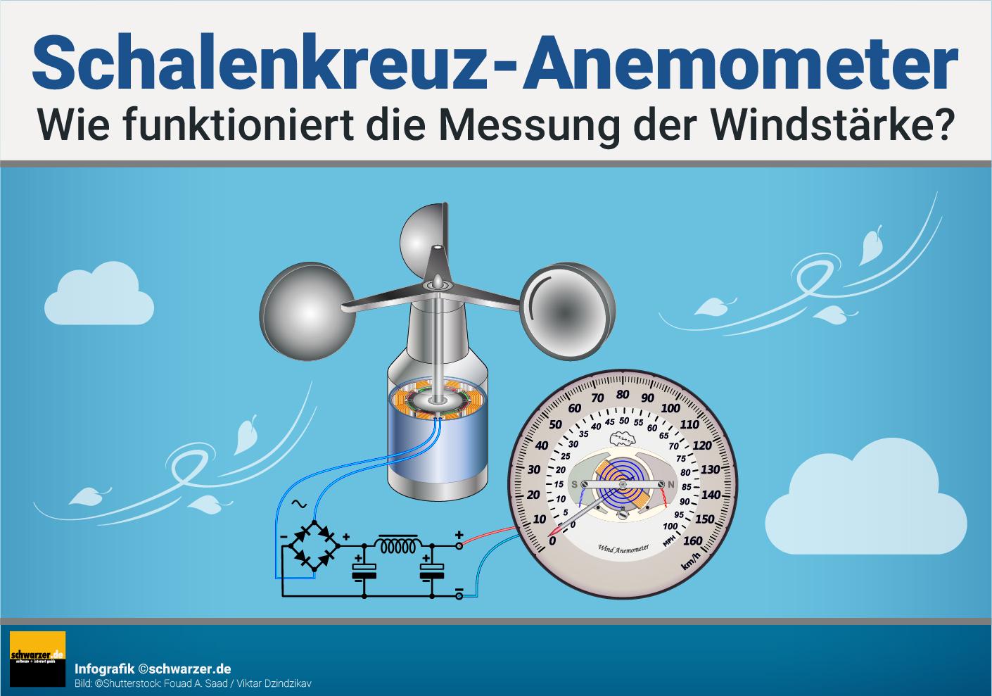 Infografik: So funktioniert die Messung der Windstärke bei einem Schalenkreuzanemometer.